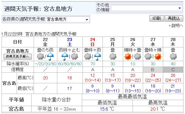 気象庁 | 週間天気予報: 宮古島地方